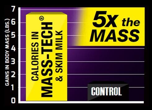 Mass-Tech 8-Week Study
