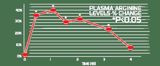 Chart of plasma arginine levels % change