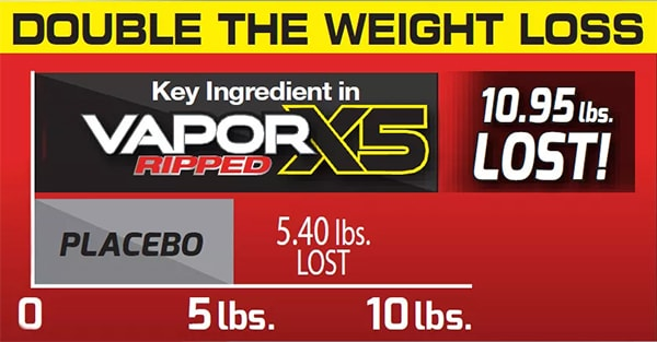 Double The Weight Loss. Key Ingredient in VaporX5 Ripped Weight Loss Chart